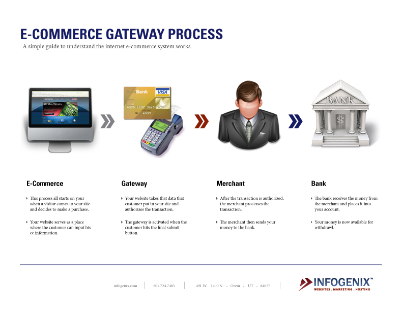 How the Payment Gateway Process Works